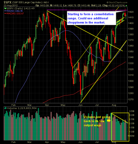 SP 500 Market Analysis 8-23-12