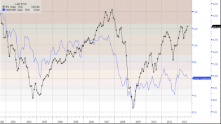 SPX vs. cons. conf.; note divergence in '07 and '11... on Twitpic