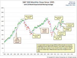 S&P 500 Monthly Exponential MAV.PNG