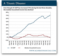 US GDP vs. Median Household Income