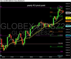 Chart of GLOBEX~@ESZ2.png