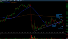 Trading Blues: HLF Short Update