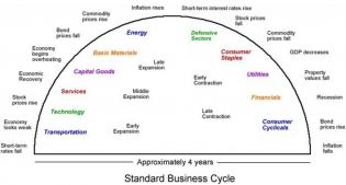 Standard Business Cycle