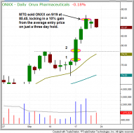 Technical pattern of stock - $ONXX 10% GAIN