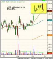 Technical pattern of stock - $ESRX BREAKOUT