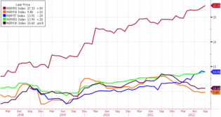 Chart Of The Day: The Misery In Spain Is Everywhere... And Has Never Been Higher | ZeroHedge