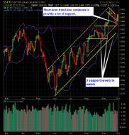 SP 500 Market Analysis 10-01-12