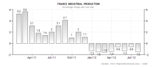 france-industrial-production