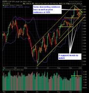 SP 500 Market Analysis 10-04-12