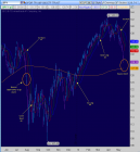 blue chip bull dog: Confluence Support Levels Point to Bounce
