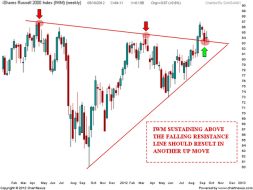 IWM Weekend update | Nifty charts and latest market updates