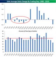 December's Lean Days? - Seeking Alpha