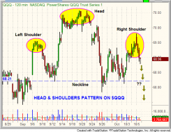 $QQQ hourly chart with head and shoulders pattern