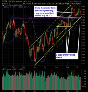 SP 500 Market Analysis 10-10-12