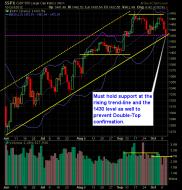 SP 500 Market Analysis 10-11-12