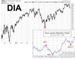 DJIA Oct 12.jpg