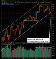 SP 500 Market Analysis 10-15-12