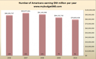 millionaire americans 2010