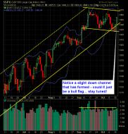 SP 500 Market Analysis 10-17-12