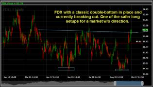 FedEx FDX swing trade long