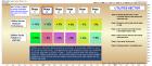 Business Cycle Investing - David Calloway - Public ChartList - StockCharts.com