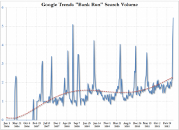 """Google Trends Shows Why The Status Quo """"Powers That Be"""" Should Be Scared. Very Scared   ZeroHedge"""