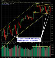 SP 500 Market Analysis 10-22-12