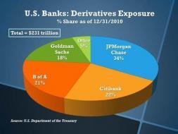us_banks_derivatives_exposure_as_percent.jpg