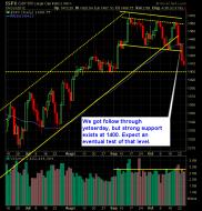 SP 500 Market Analysis 10-25-12