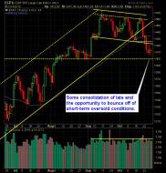 SP 500 Market Analysis 10-31-12