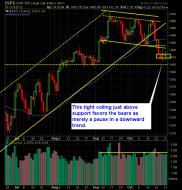 shareplanner reversal indicator 11-01-12