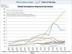 chart of the day, global smartphone shipments, nov 2012