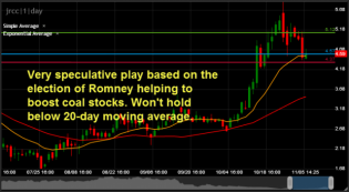 speculating on Romney election coal play