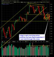S and P 500 Market Analysis 11-07-12