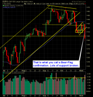 S and P 500 Market Analysis 11-08-12