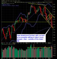 S and P 500 Market Analysis 11-09-12