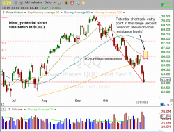 Daily chart pattern of $QQQ