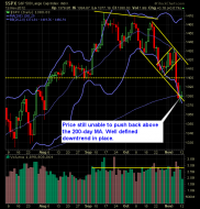 S and P 500 Market Analysis 11-13-12
