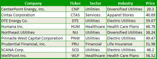 stocks ready to bounce