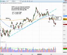 Technical pattern of stock - $XOP