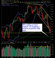 S and P 500 Market Analysis 11-15-12