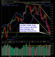 S and P 500 Market Analysis 11-19-12