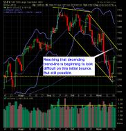 S and P 500 Market Analysis 11-21-12