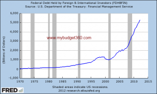 fed debt held by foreign