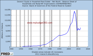 owners equity in real estate
