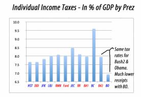 individualincome taxesby prez_edited-1
