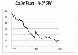 excisetaxes