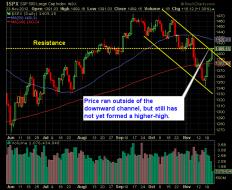 S and P 500 Market Analysis 11-26-12