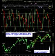 shareplanner reversal indicator 11-26-12