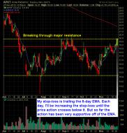 acme packet long setup swing trade strategy breakout APKT